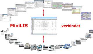 MiniLIS verbindet